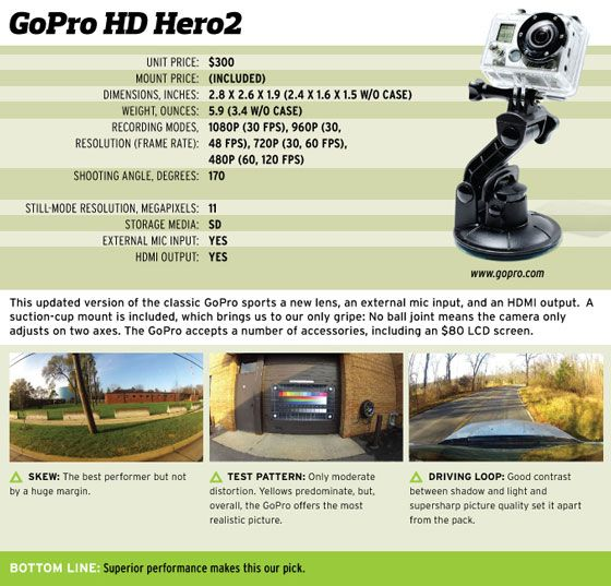 GoPro HD Hero2 STILL-MODE RESOLUTION, MEGAPIXELS: 11 STORAGE MEDIA: SD EXTERNAL AC INPUT YES HDMI OUTPUT: YES This updated version of the classic GoPro sports a new lens, an external mic input, and an HDMI output. A suction-cup mount is included, which brings us to our only gripe: No ball joint means the camera only adjusts on two axes. The GoPro accepts a number of accessories, including an $80 LCD screen. to SKEW: The best performer but not to TEST PATTERN: Only moderate by a huge margin. distortion. Yellows predominate, but. overall, the GoPro offers the most realistic picture. BOTTOM UNIT PRICE, $300 MOUNT PRICE: (INCLUDED) DIMENSIONS, INCHES: 2.8 X 2.6 X 1.9 (2.4 X1.6 X1.5 WM CASE) WEIGHT, OUNCES: 5.9(3.4 W/O CASE) RECORDING MODES, 1080P (30 FPS), 960P 130, RESOLUTION (FRAME RATE): 48 FPS), 720P (30,60 FPS), 480P 160,120 FPS) SHOOTING ANGLE, DEGREES: 170 Superior performance makes this our pick. leamgoprO.c0111 L. DRIVING LOOP: Good contrast between shadow and light and supersharp picture quality set it apart from the pack