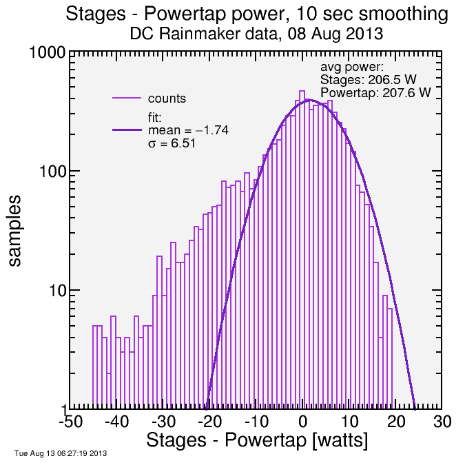 Stages vs Powertap